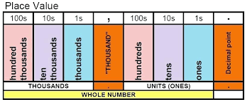 Place Value Charts To Billions Csdmultimediaservice Com