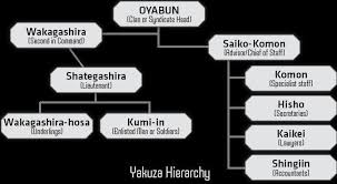 Image Result For Yakuza Hierarchy Crime