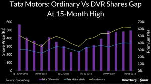 Tata Motors Dvrs Discount To Ordinary Shares Highest In 15