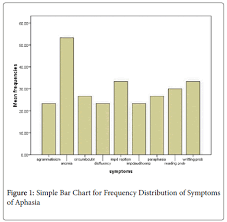Aphasia Chart Frequency Of Aphasia And Its Symptoms In Stroke Patients