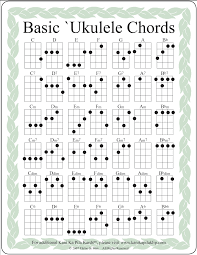 Ukulele Chord Chart Pdf If You Like What You See Here