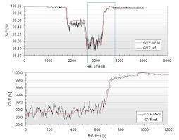 North Sea Flow Measurement Workshop Pdf Free Download