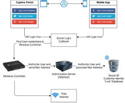 Captive Portal - Social ID Developers