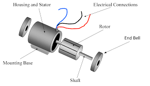 motor stator and rotor