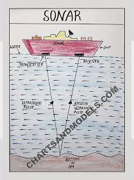Boat Charts Online Buy Sonar Charts Online Buy Sonar Charts Online For Schools
