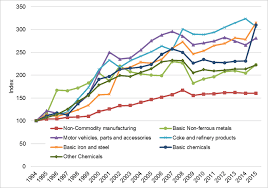 Manufacturing Output South Africa Manufacturing Output Performance Download