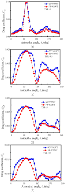 Most Efficient Vawt Design Applied Sciences Free Full Text Variable Pitch Approach