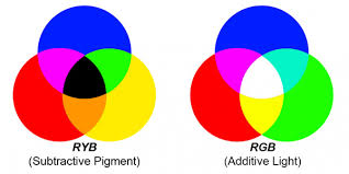 Colors Rgb Mathematical Color Fading News Sparkfun Electronics