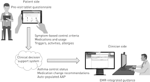 The Electronic Asthma Management System Eams Improves