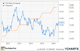 Chip Chart Income 5 Blue Chip Stocks To Buy For Dividend Income The Motley Fool