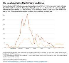 Flu Deaths By Year Chart After Terribly Deadly Flu Season California Aims To Track