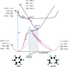 femtosecond chemistry. image file: c4fd00030g-f1.tif femtosecond chemistry