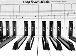 Practice Keyboard Note Chart For Behind The Piano Keys Musicians Territory