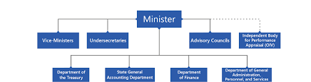 Us Treasury Org Chart Organizational Chart Ministry Of Economy And Finance