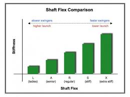 Golf Shaft Stiffness Chart Club Fitting Variable No 3 Shaft Flex Dan Bubany Golf