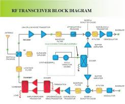 wiring page 16 the wiring diagram rf block diagram