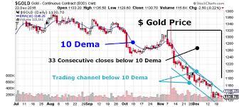 Gold Price Chart December 2016 Market Demons 2016 Dec