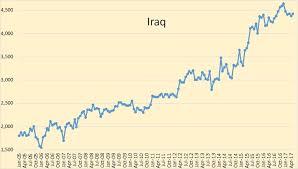Iraq Rises