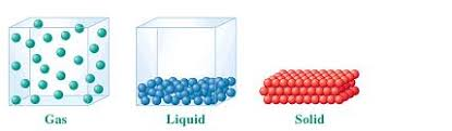 Gas Liquid Solids Liquids Solids And Gases