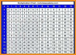 Multiplication Chart Blank 0 12 Printable Multiplication Tables 0 12 Andbeyondshop Co