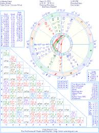 Adriana Lima Natal Birth Chart From The Astrolreport A List