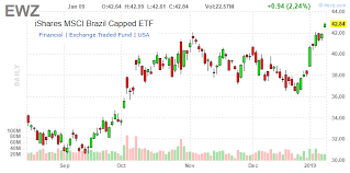 Ewz Stock Chart Ewz Bolsonaro Bump Set To Push Brazil Stocks Higher