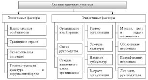 организационной культуры Изменение организационной культуры