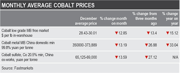 Ferro Tungsten Price Chart Cobalt Monthly Review December Prices Slump As 2019