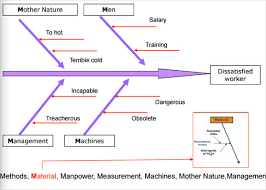 Cause And Effect Diagram Template Word 7 Fishbone Diagram Teemplates Pdf Doc Free Premium