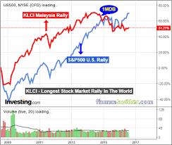 Malaysia Stock Market Chart Losing Money In Stock Market Its Najibs Fault Heres The