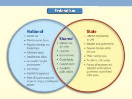 The Federal In Federalism Venn Diagram Answers Federalism Lesson Plan With Annotations