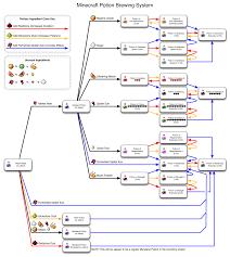 Minecraft Potion Brewing Chart Minecraft Minecraft