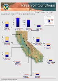 Ca Reservoir Levels Chart The 2 Largest Reservoirs In California Are Above 90 Full