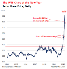Tesla's production is expected to reach around 500,000 units in 2020 and could rise rapidly over the next few years. Tesla The Wtf Chart Of The Year Wolf Street
