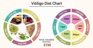 Diet Chart For Vitiligo Patient Vitiligo Diet Chart Lybrate
