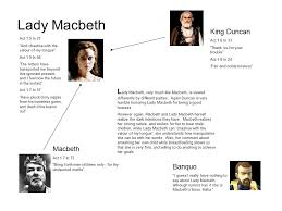 macbeth act character analysis macbeth lady macbeth banquo  lady macbeth l ady macbeth very much like macbeth is viewed differently by different