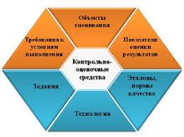 Тема Структура и алгоритм разработки КОС Контрольно оценочные   Структура контрольно оценочных средств