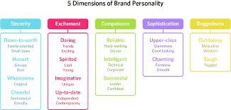 Dimensions Color Chart Color Psychology In Marketing And Branding Is All About Context