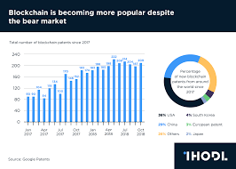 Chart Of The Day Blockchain Is Becoming More Popular