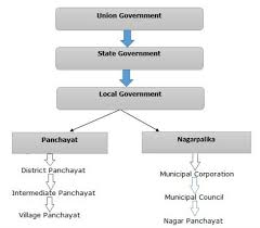 State Government Flow Chart Local Government In India Flowchart Bedowntowndaytona Com