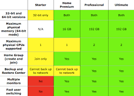 Windows 7 Versions Chart Windows 7 Is Available Today What Version Do You Need
