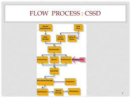 Cssd Workflow Chart Hm 2012 Session V Cssd Ot