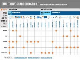 Qualitative Visualization Chart Choosing And The Design