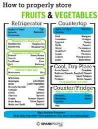 Sp Chart And Article Fruit And Vegetable Storage To Reduce