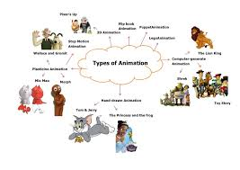 Types Of Animation Examples