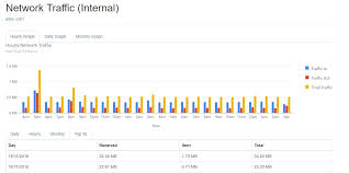 Vnstat Dashboard A Web Based Interface For Monitoring