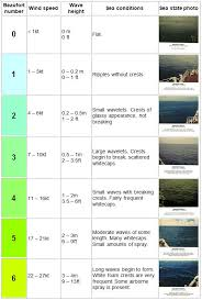 Sea State Chart Uk Sea State And Swell Metservice Blog