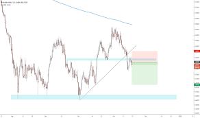 Technician Stock Charts Trader Technician Trading Ideas Charts Tradingview