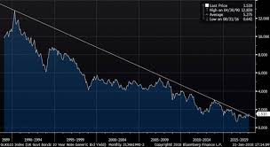 Long Gilt Chart Are Gilts In A Bear Market