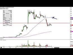 Linn Co Llc Lnco Stock Chart Technical Analysis For 03 10